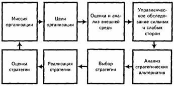 Стратегические альтернативы